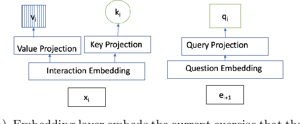 Figure 3 for A Self-Attentive model for Knowledge Tracing