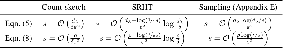 Figure 2 for Randomized Iterative Algorithms for Fisher Discriminant Analysis