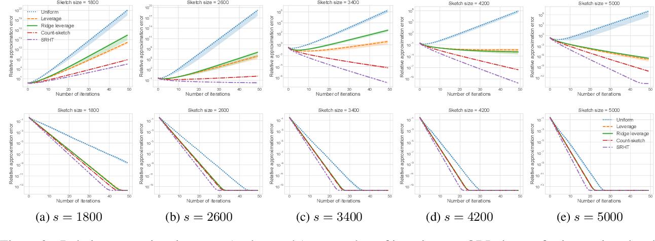 Figure 3 for Randomized Iterative Algorithms for Fisher Discriminant Analysis