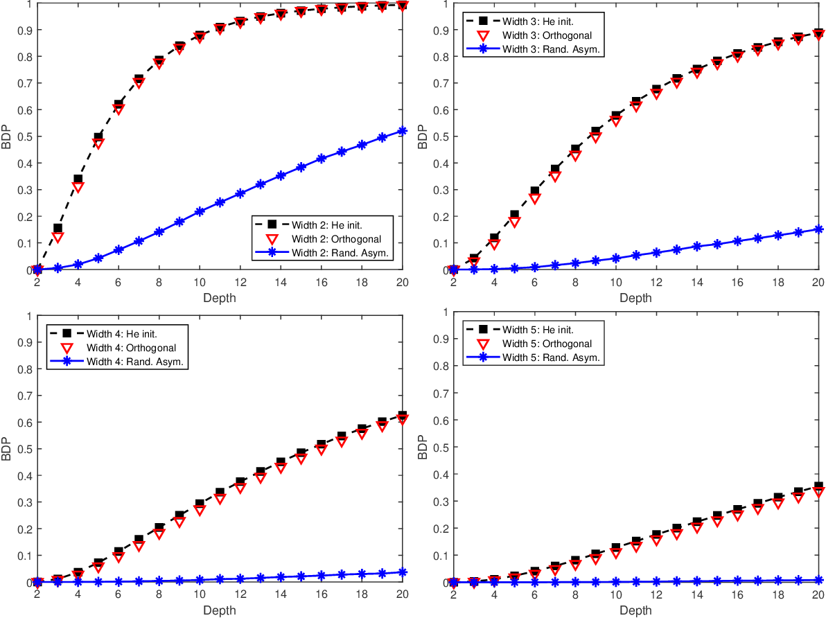 Figure 4 for Dying ReLU and Initialization: Theory and Numerical Examples