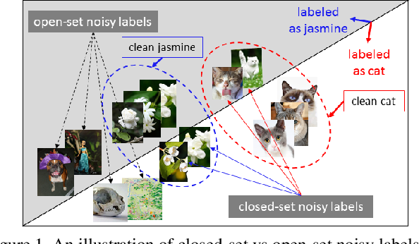 Figure 1 for Iterative Learning with Open-set Noisy Labels