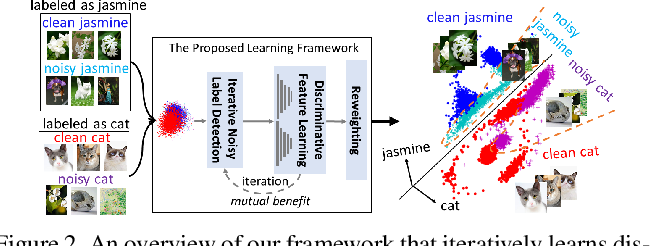 Figure 3 for Iterative Learning with Open-set Noisy Labels