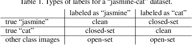 Figure 2 for Iterative Learning with Open-set Noisy Labels
