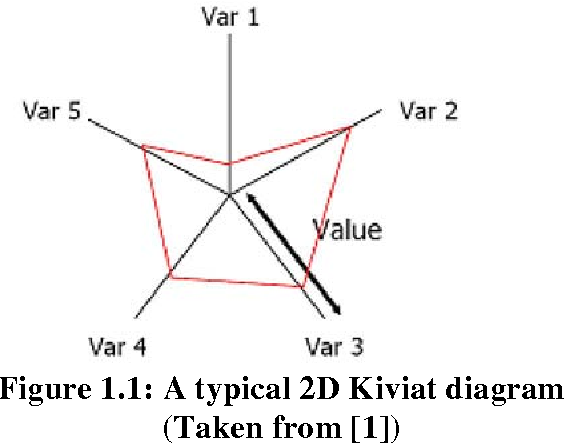 From msi rapporter frn msi implementation of 3 d kiviat diagrams figure 11 ccuart Choice Image