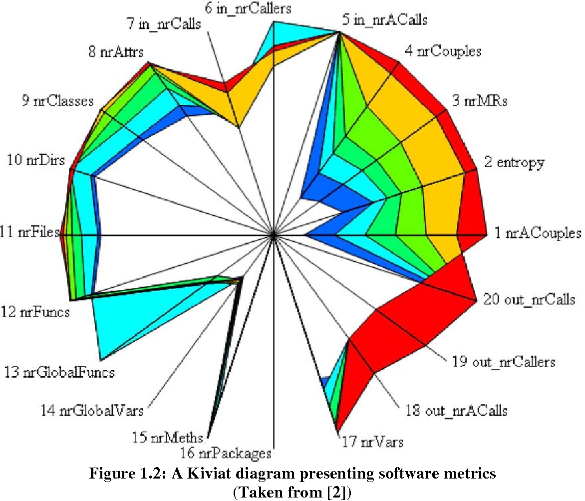 From msi rapporter frn msi implementation of 3 d kiviat diagrams figure 12 ccuart Choice Image