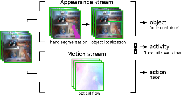 Figure 1 for Going Deeper into First-Person Activity Recognition
