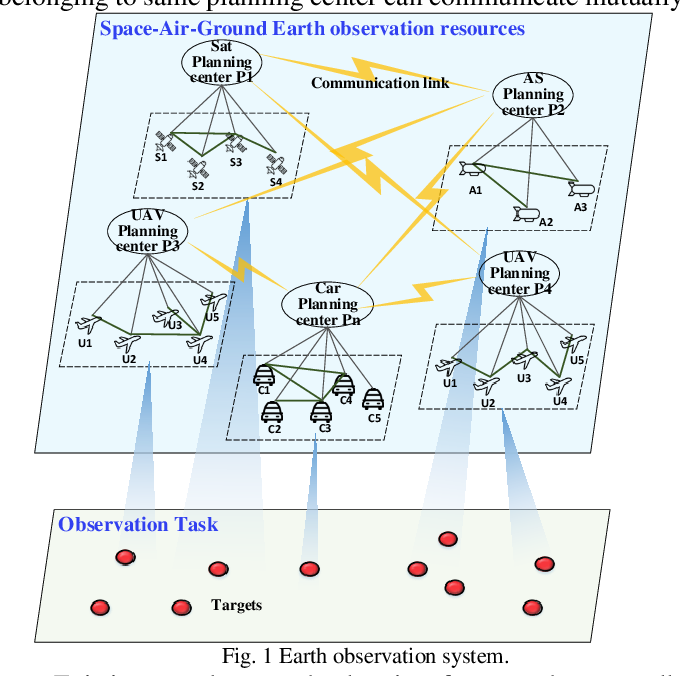 Figure 1 for Bottom-up mechanism and improved contract net protocol for the dynamic task planning of heterogeneous Earth observation resources