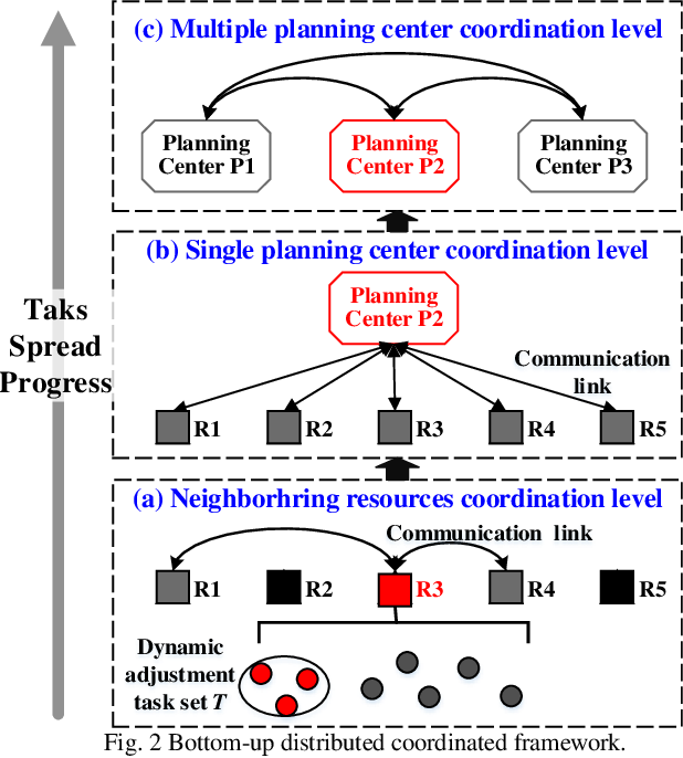 Figure 3 for Bottom-up mechanism and improved contract net protocol for the dynamic task planning of heterogeneous Earth observation resources