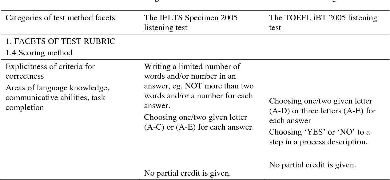 PDF] A Comparison of Test Content : the IELTS and TOEFLiBT