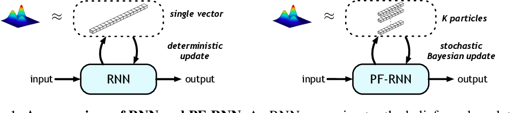 Figure 1 for Particle Filter Recurrent Neural Networks
