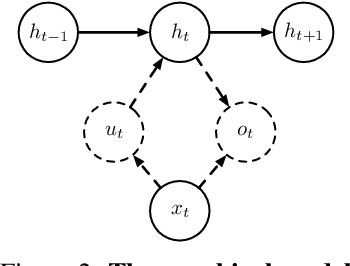 Figure 3 for Particle Filter Recurrent Neural Networks
