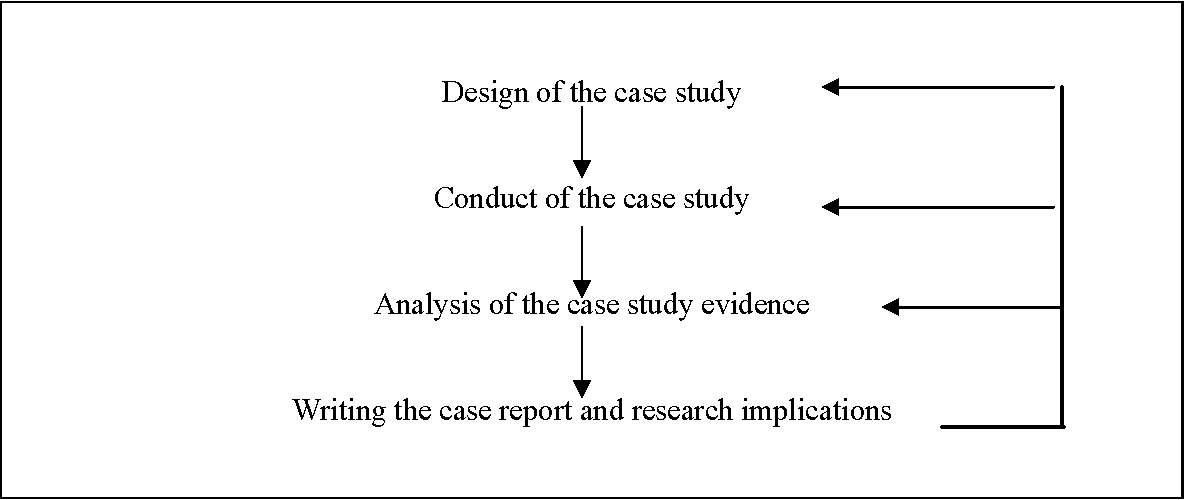 conduct case study