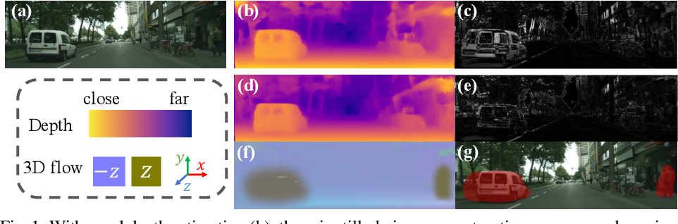 Figure 1 for Every Pixel Counts: Unsupervised Geometry Learning with Holistic 3D Motion Understanding