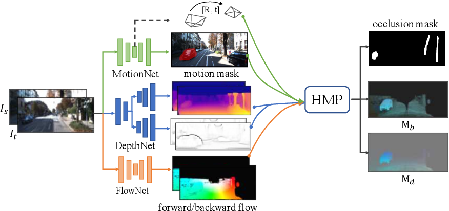 Figure 3 for Every Pixel Counts: Unsupervised Geometry Learning with Holistic 3D Motion Understanding