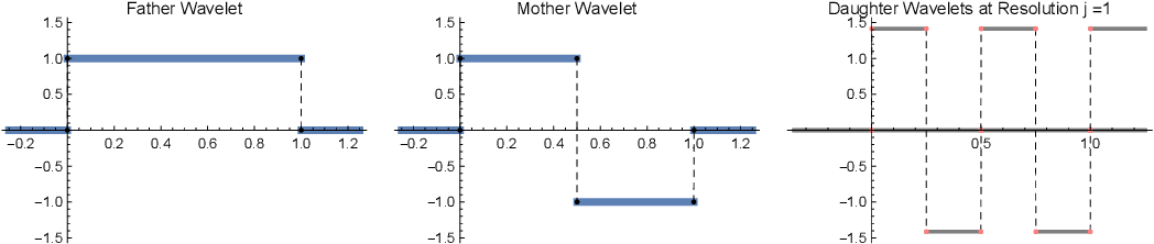 Figure 1 for Robust Density Estimation under Besov IPM Losses