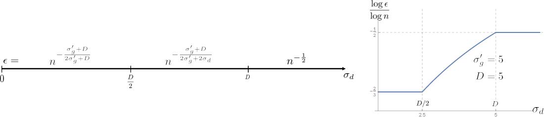 Figure 2 for Robust Density Estimation under Besov IPM Losses