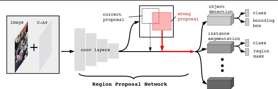 Figure 1 for Robust Adversarial Perturbation on Deep Proposal-based Models