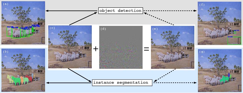 Figure 3 for Robust Adversarial Perturbation on Deep Proposal-based Models