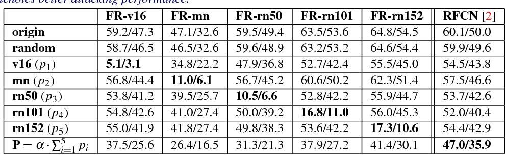 Figure 2 for Robust Adversarial Perturbation on Deep Proposal-based Models