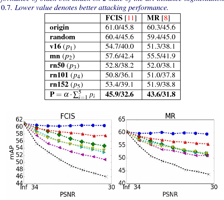 Figure 4 for Robust Adversarial Perturbation on Deep Proposal-based Models