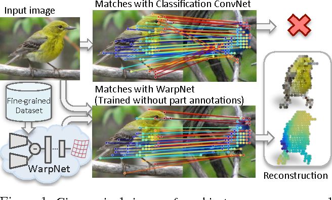Figure 1 for WarpNet: Weakly Supervised Matching for Single-view Reconstruction