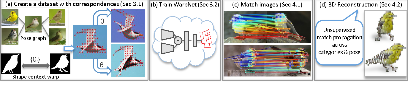 Figure 2 for WarpNet: Weakly Supervised Matching for Single-view Reconstruction