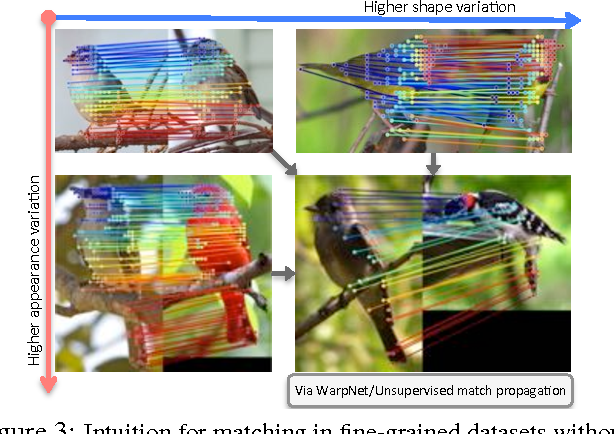 Figure 3 for WarpNet: Weakly Supervised Matching for Single-view Reconstruction