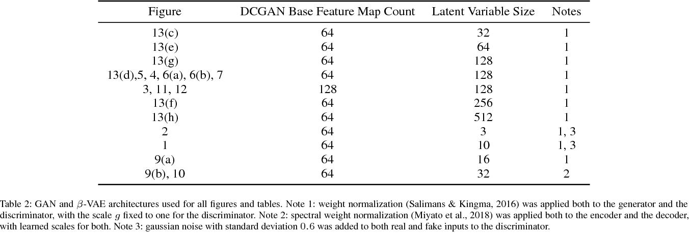 Figure 4 for A Spectral Regularizer for Unsupervised Disentanglement