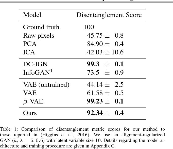 Figure 2 for A Spectral Regularizer for Unsupervised Disentanglement