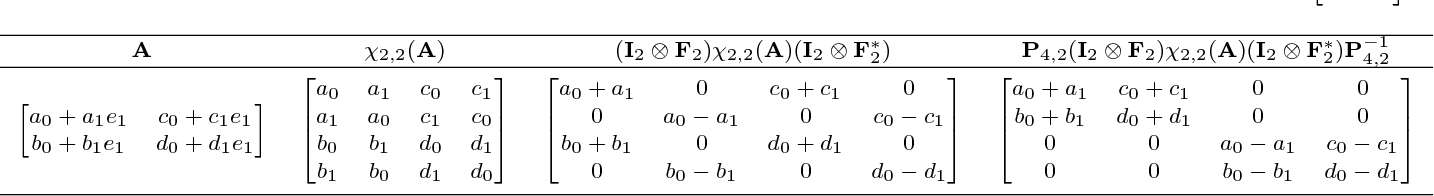 Figure 3 for Polar $n$-Complex and $n$-Bicomplex Singular Value Decomposition and Principal Component Pursuit