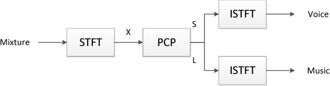 Figure 2 for Polar $n$-Complex and $n$-Bicomplex Singular Value Decomposition and Principal Component Pursuit
