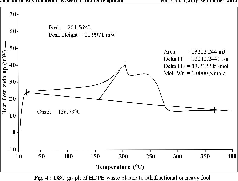 Figure 4 from HIGH DENSITY POLYETHYLENE (HDPE) WASTE PLASTIC