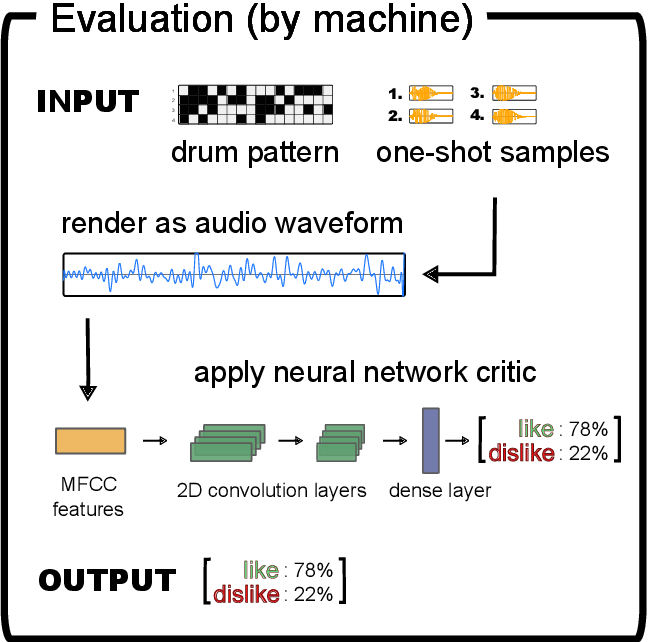 Figure 1 for DeepDrummer : Generating Drum Loops using Deep Learning and a Human in the Loop