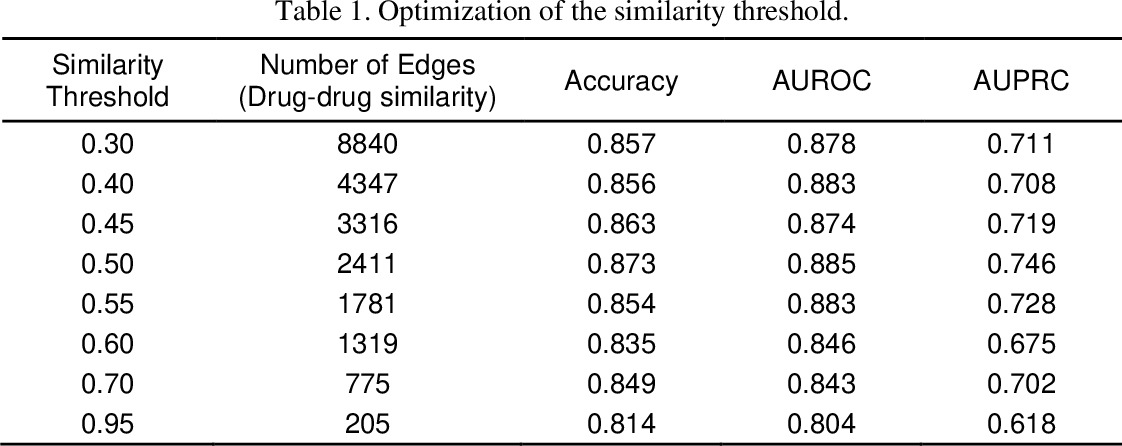 Figure 2 for Relational graph convolutional networks for predicting blood-brain barrier penetration of drug molecules