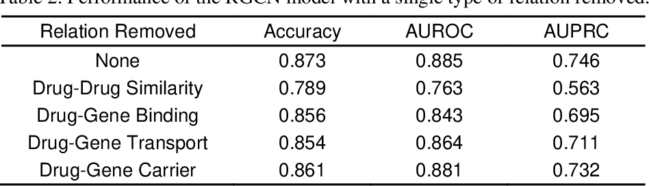Figure 3 for Relational graph convolutional networks for predicting blood-brain barrier penetration of drug molecules