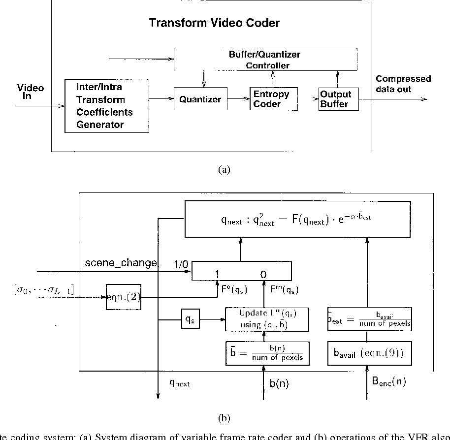 Figure 1 from Source model for transform video coder and its ...
