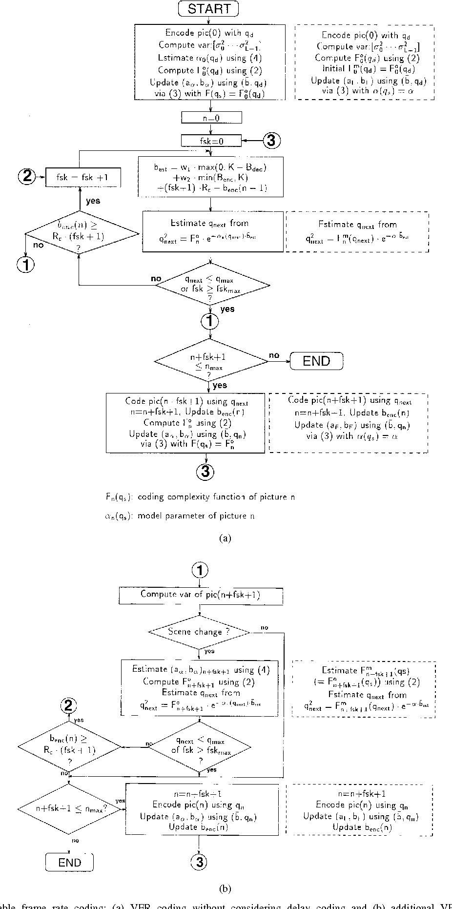 Figure 2 from Source model for transform video coder and its ...