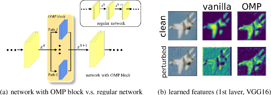 Figure 1 for Learn Robust Features via Orthogonal Multi-Path