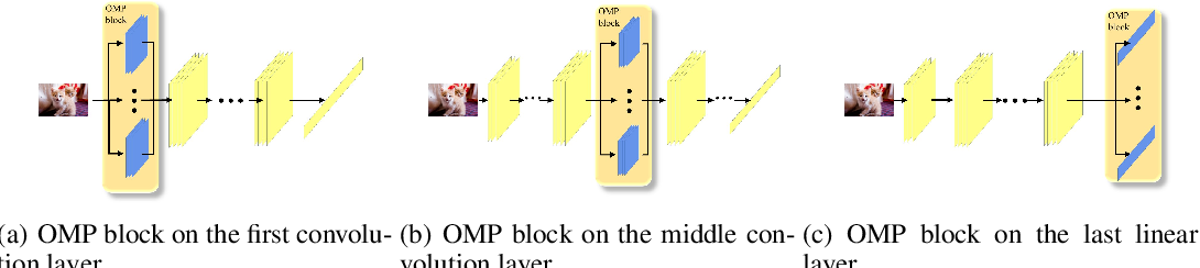 Figure 3 for Learn Robust Features via Orthogonal Multi-Path