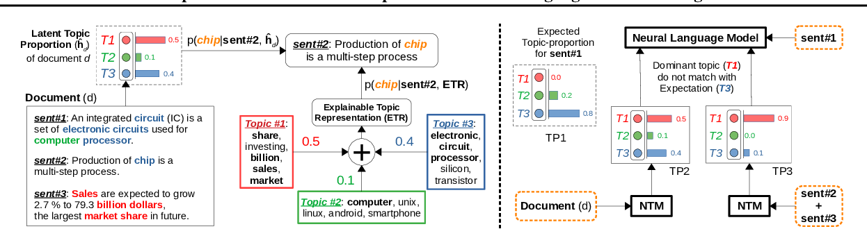 Figure 1 for Explainable and Discourse Topic-aware Neural Language Understanding