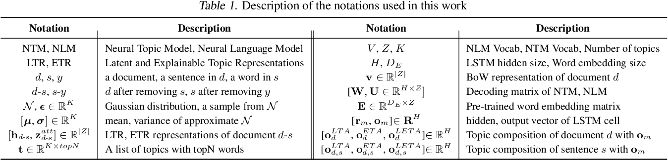 Figure 2 for Explainable and Discourse Topic-aware Neural Language Understanding