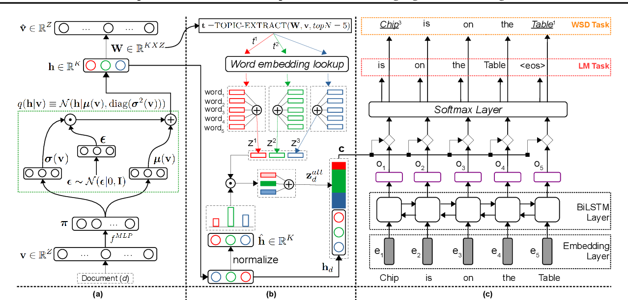 Figure 3 for Explainable and Discourse Topic-aware Neural Language Understanding