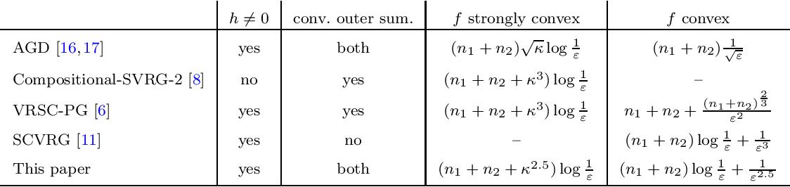 Figure 1 for Katyusha Acceleration for Convex Finite-Sum Compositional Optimization