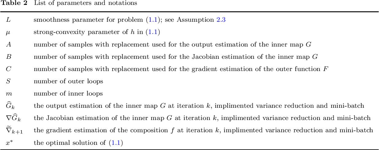 Figure 2 for Katyusha Acceleration for Convex Finite-Sum Compositional Optimization