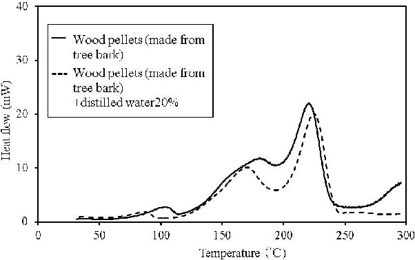 Figure 4. C80 calorimetry curves for wood pellets (made from tree bark).