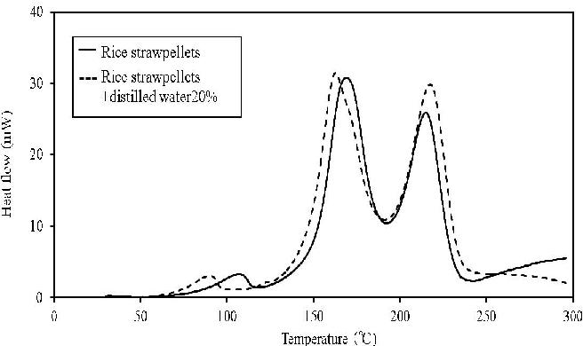 Figure 9. C80 calorimetry curves for rice straw pellets.