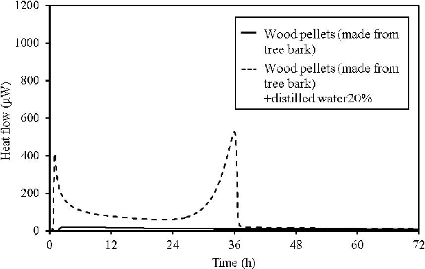 Figure 10. TAM calorimetry curves for wood pellets (made from tree bark).