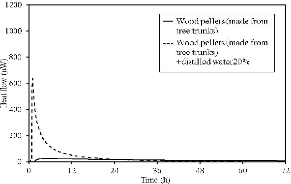 Figure 11. TAM calorimetry curves for wood pellets (made from tree trunks).