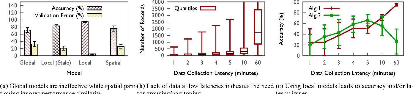 Figure 3 for Fast and Accurate Performance Analysis of LTE Radio Access Networks