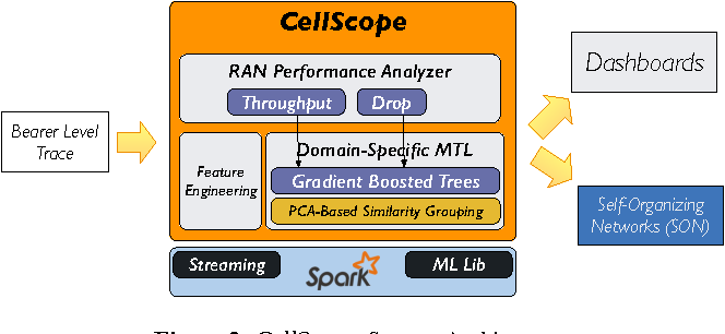 Figure 4 for Fast and Accurate Performance Analysis of LTE Radio Access Networks